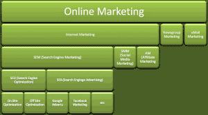 publicidad online agencias extranjero