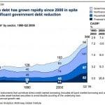 endeudamiento españa