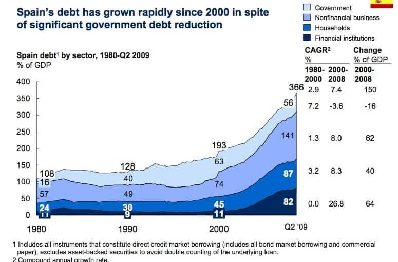 La crisis de financiación, empeño de vehiculos y españa